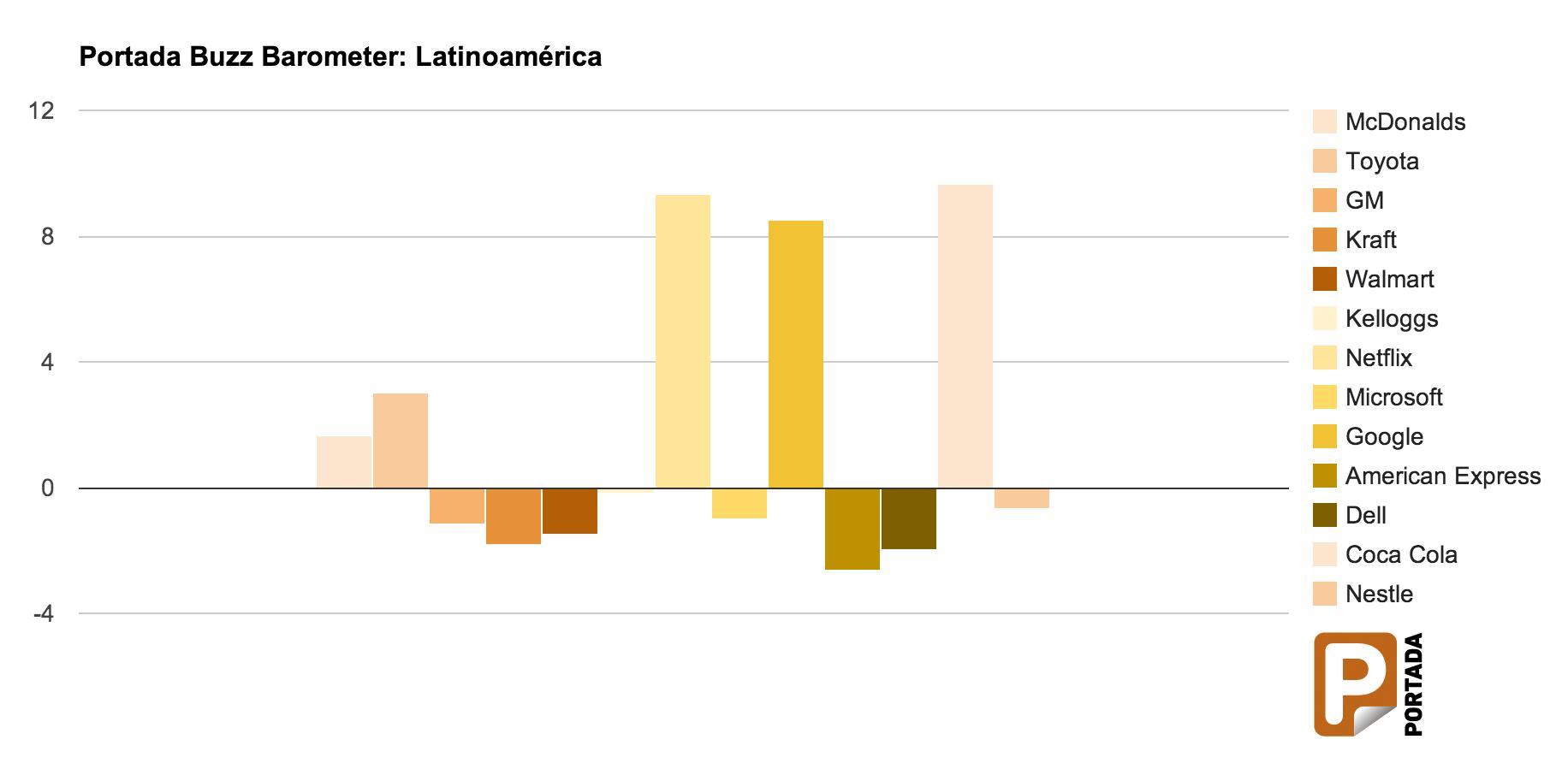 Barómetro Portada del Buzz: Latinoamérica – Coca Cola y Netflix con mayor buzz positivo