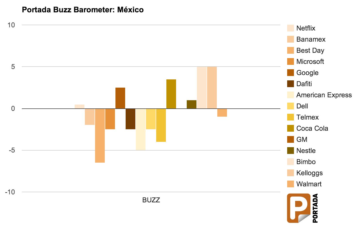 Barómetro Portada del Buzz: México – Bimbo y Kellogs en la delantera del ranking
